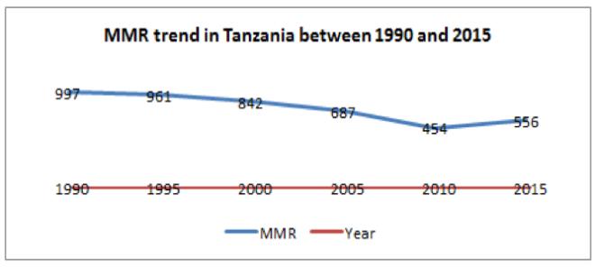 MMR trend